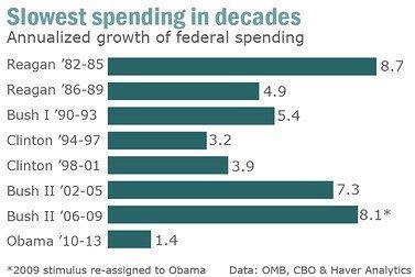 Barack Spending